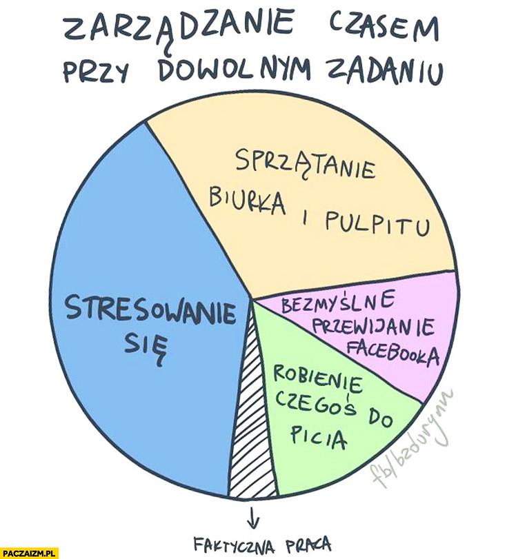 Zarządzanie czasem przy dowolnym zadaniu wykres: sprzątanie biurka i pulpitu, stresowanie się, bezmyślne przewijanie facebooka, robienie czegoś do picia, faktyczna praca