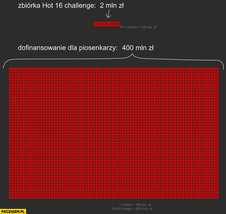 Zbiórka hot 16 challenge 2 mln zl vs dofinansowanie dla piosenkarzy 400 milionów porównanie